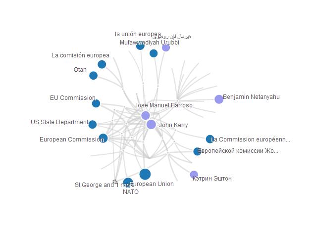 Social Network Barroso & Kerry