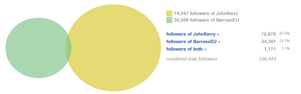 Twitter overlap Kerry Barroso