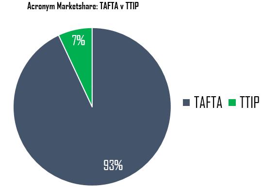 Acronym Market Share: TTIP V TAFTA