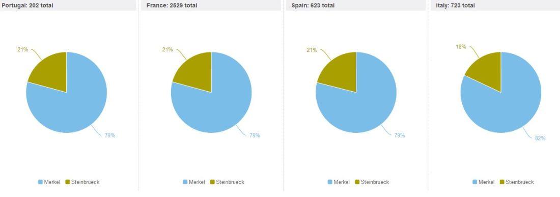 DE Elections Twitter market share south EU