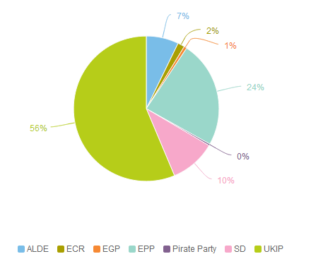 EP Group Market Share