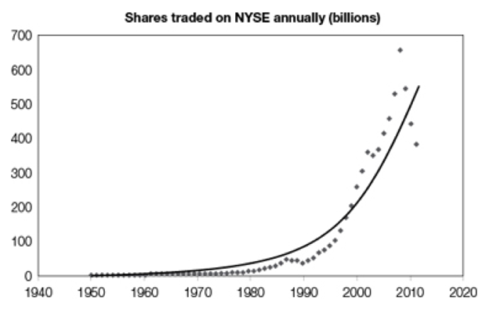 Amount of shares traded on the NYSE. This data, can be used as an analog to show how quickly information and connectivity is growing exponentially.