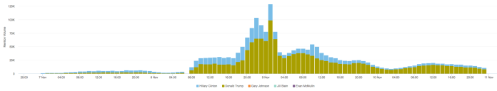 Social media and news mentions of key 2016 presidential candidates. The query used was (