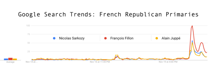 google-search-trends-nicolas-sarkozy-franc%cc%a7ois-fillon-alain-juppe