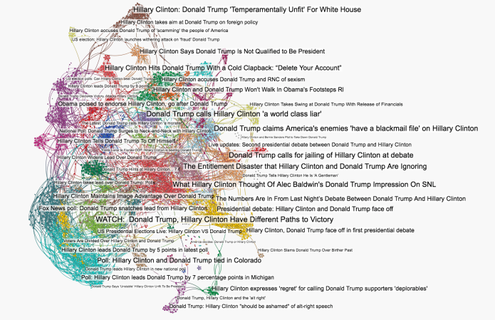 network-graph-of-news-media-about-donald-trump-hillary-clinton